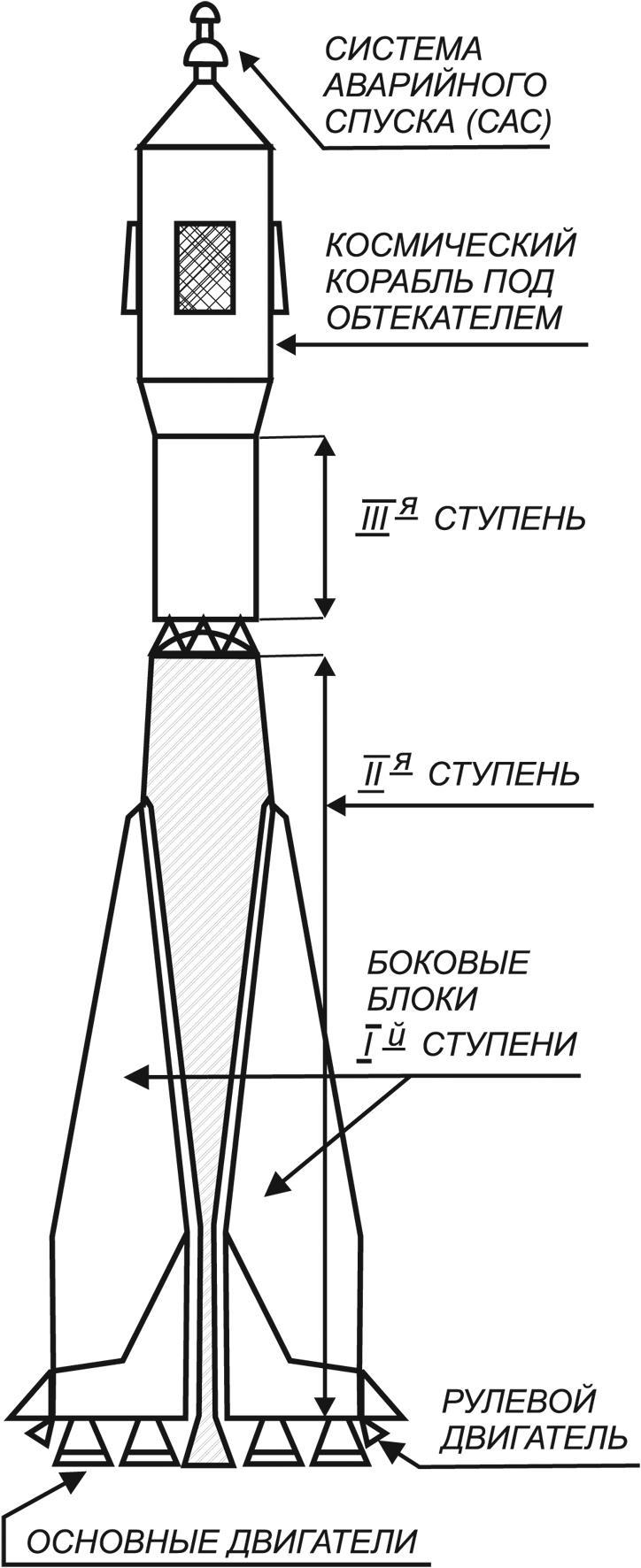 Картинка ракеты схема