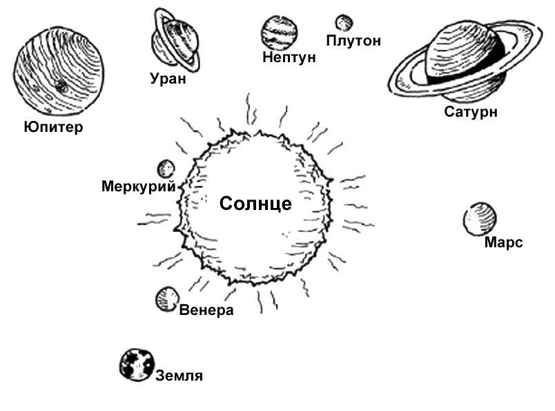 Солнечная система Раскрашивать раскраски для мальчиков